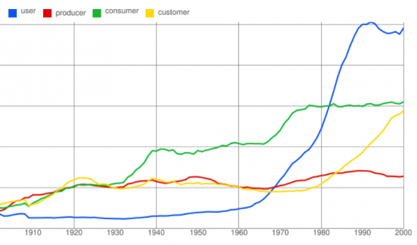 user, producer, consumer, customer from the Google Ngram viewer